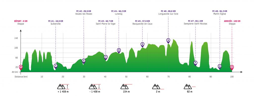 Profil Trailwalker Dieppe 2019